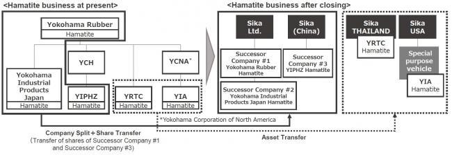 Yokohama sells Hamatite to Sika Group