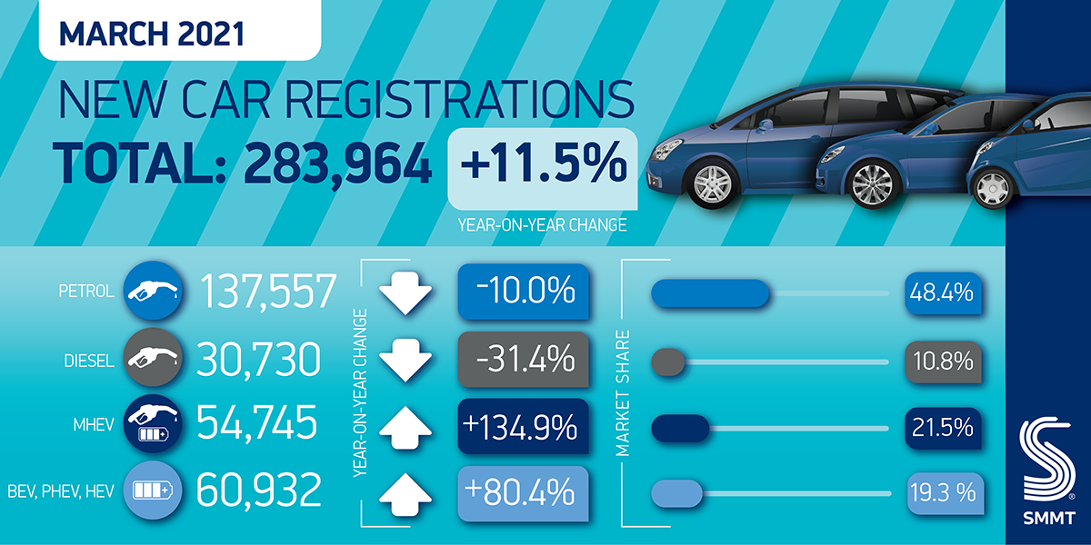 Fleet sales mean March new car sales up 11.5 per cent YOY