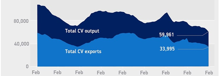 UK CV production down -45.4 per cent in February