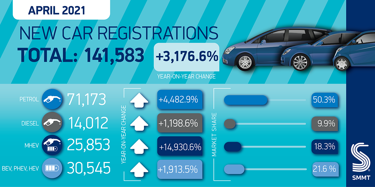 Showroom reopenings offer glimmer of hope in April new car registrations