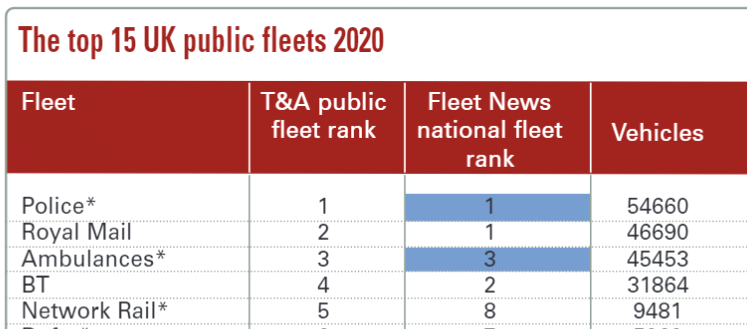 Government departments and local councils the 6th to 15th largest UK public fleet tyre customers