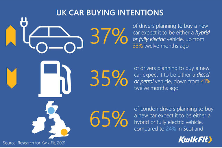 Kwik Fit: More UK drivers considering EVs, investment in charging infrastructure essential