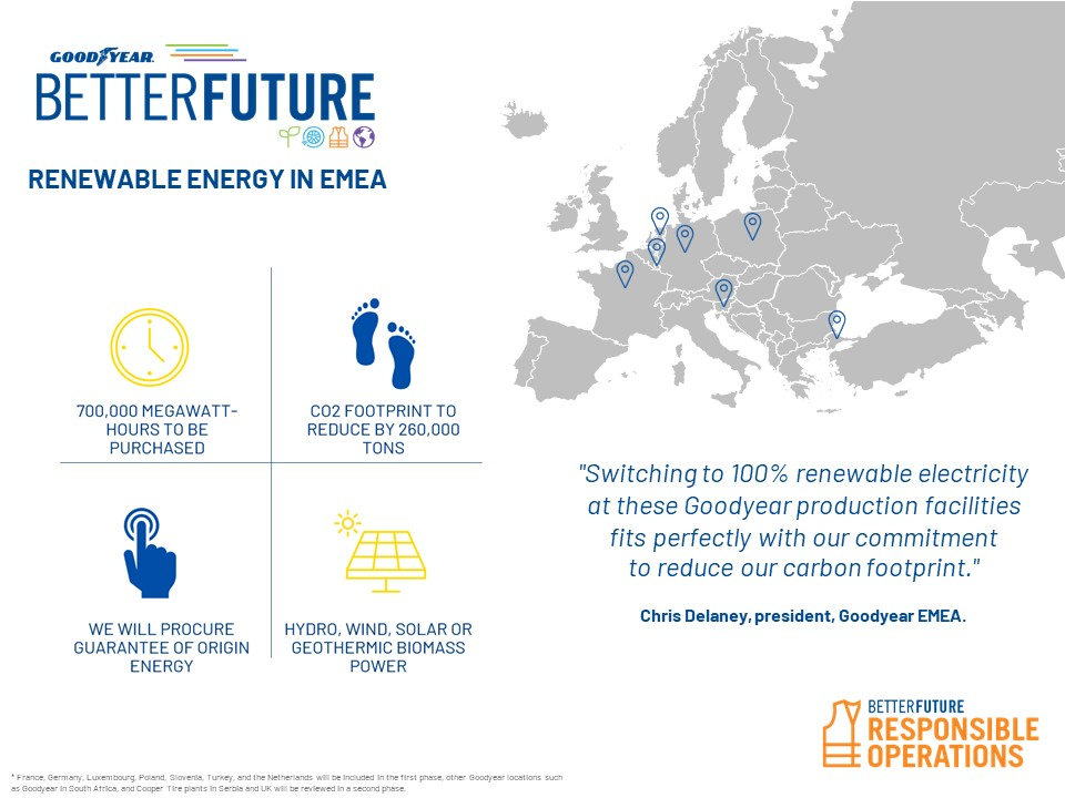 Goodyear switching to renewable energy in European & Turkish plants